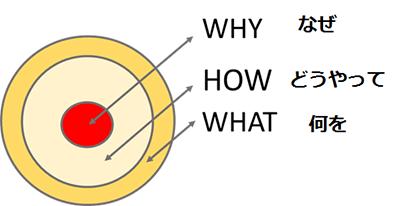ゴールデンサークル理論